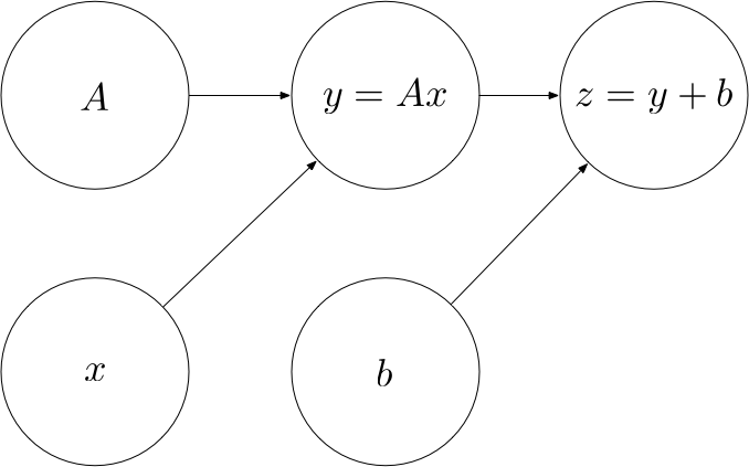 Deep Learning From Scratch I: Computational Graphs - deep ideas