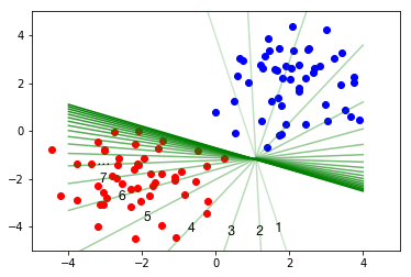 Deep Learning From Scratch IV: Gradient Descent and